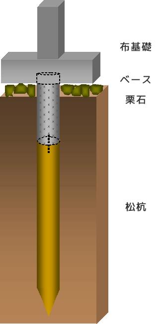 円柱杭(トップコーン)
